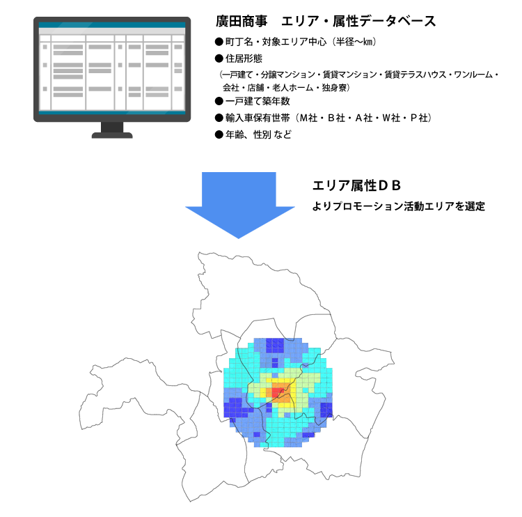 エリア・属性データベース