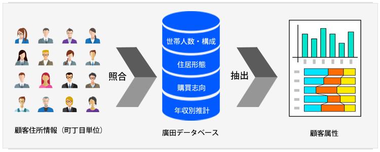 廣田顧客分析システム