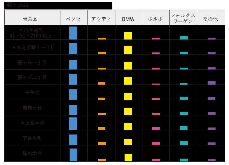 子セグメント 輸入車 藤ヶ丘店