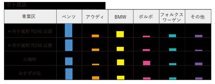 子セグメント 輸入車 市ヶ尾店