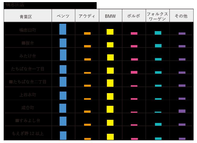 子セグメント 輸入車 鴨志田店