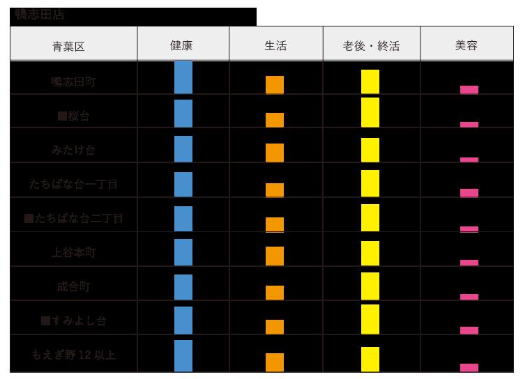 子セグメント 関心事 鴨志田店