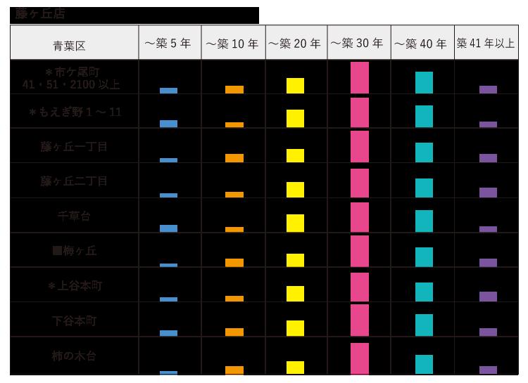 子セグメント 築年数 藤ヶ丘店