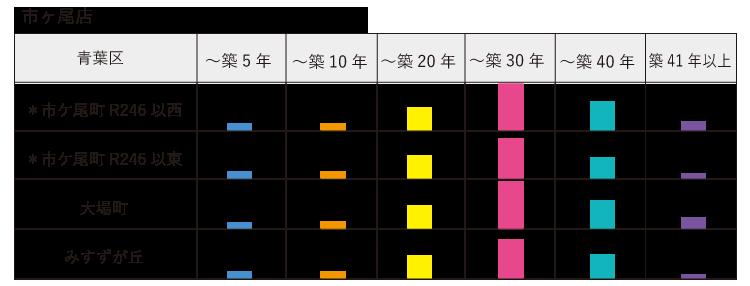 子セグメント 築年数 市ヶ尾店