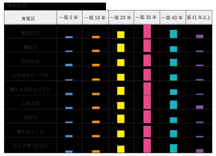 子セグメント 築年数 鴨志田店