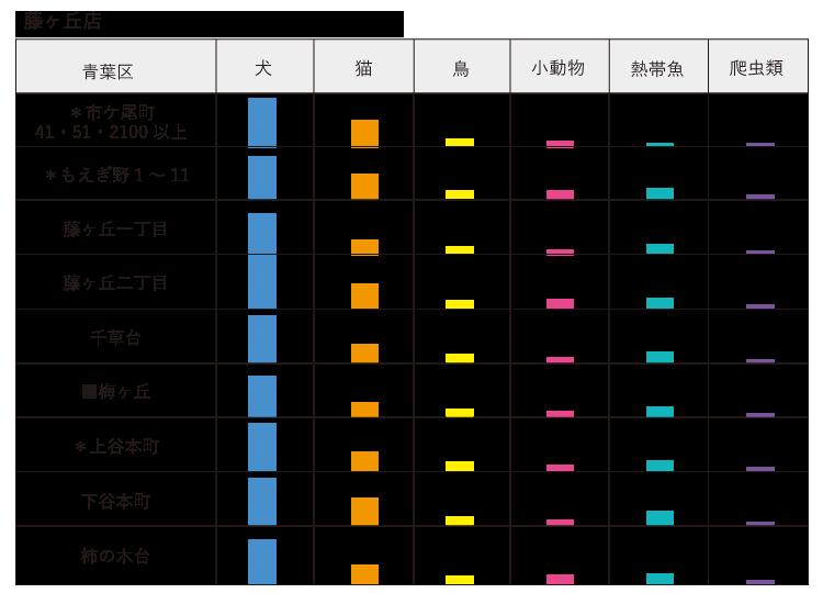 子セグメント ペット 藤ヶ丘店