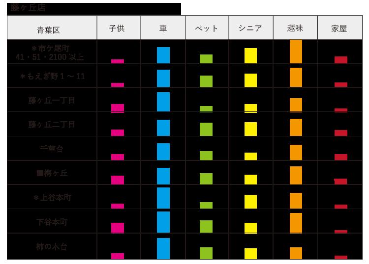 親セグメント 藤ヶ丘店