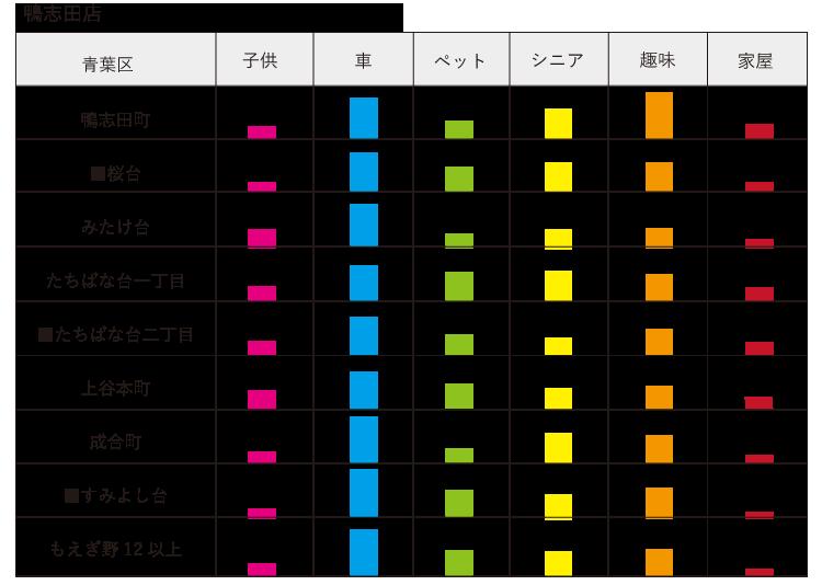 親セグメント 鴨志田店
